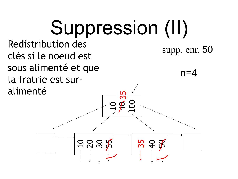 Suppression (II) Redistribution des clés si le noeud est sous alimenté et que la fratrie est sur- alimenté supp.