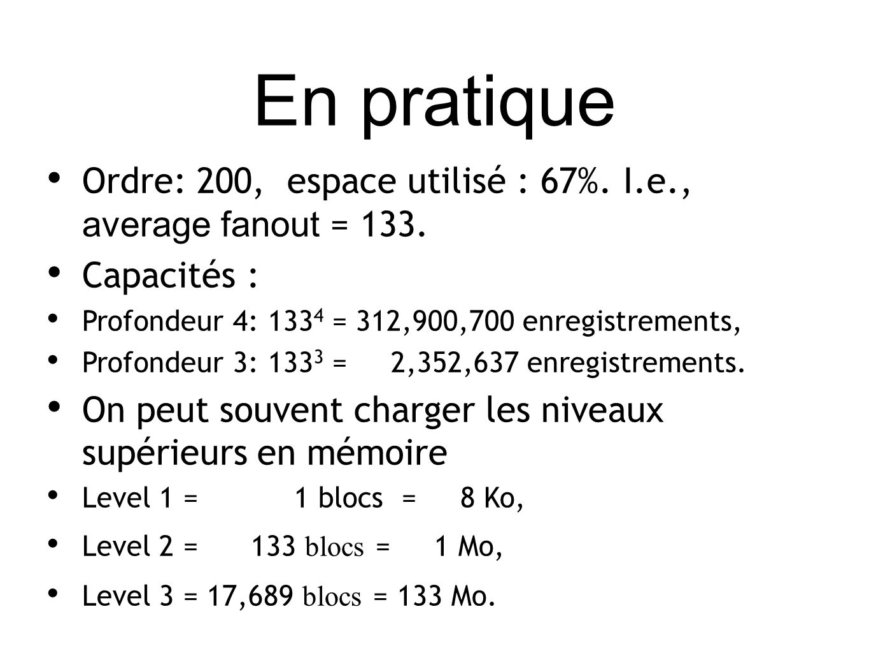 En pratique Ordre: 200, espace utilisé : 67%. I.e., average fanout = 133.