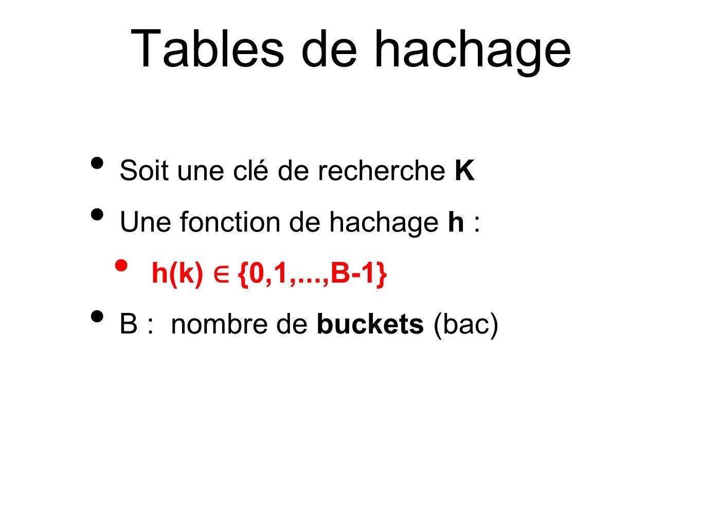 Soit une clé de recherche K Une fonction de hachage h : h(k) {0,1,...,B-1} B : nombre de buckets (bac)