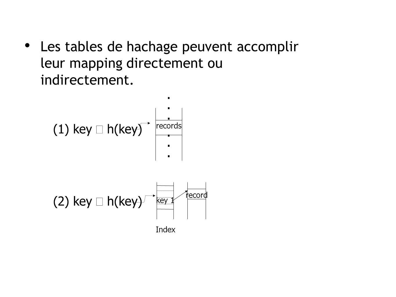 Les tables de hachage peuvent accomplir leur mapping directement ou indirectement.......