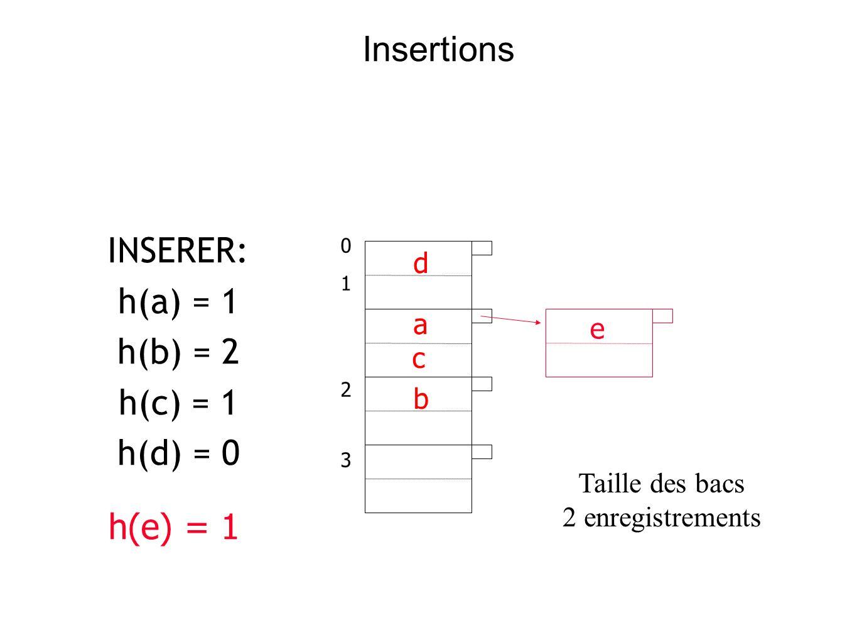 INSERER: h(a) = 1 h(b) = 2 h(c) = 1 h(d) = 0 01230123 d a c b h(e) = 1 e Taille des bacs 2 enregistrements Insertions