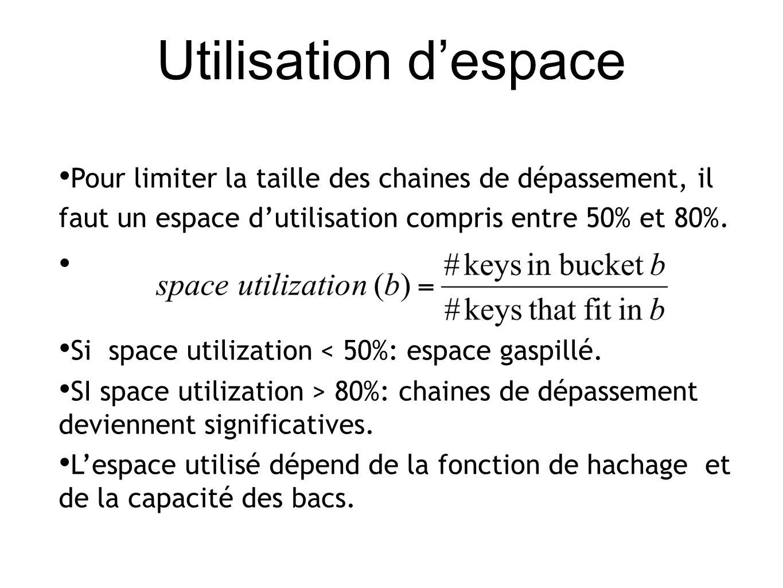 Utilisation despace Pour limiter la taille des chaines de dépassement, il faut un espace dutilisation compris entre 50% et 80%.