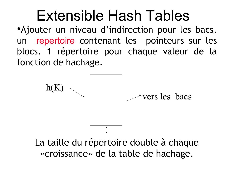 Extensible Hash Tables Ajouter un niveau dindirection pour les bacs, un repertoire contenant les pointeurs sur les blocs.