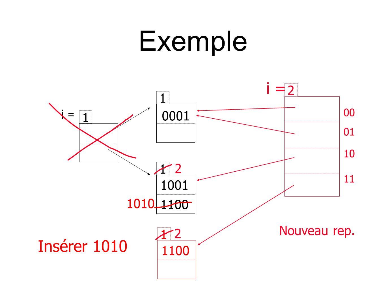 Exemple i = 1 1 1 0001 1001 1100 Insérer 1010 1 1100 1010 Nouveau rep. 2 00 01 10 11 i = 2 2