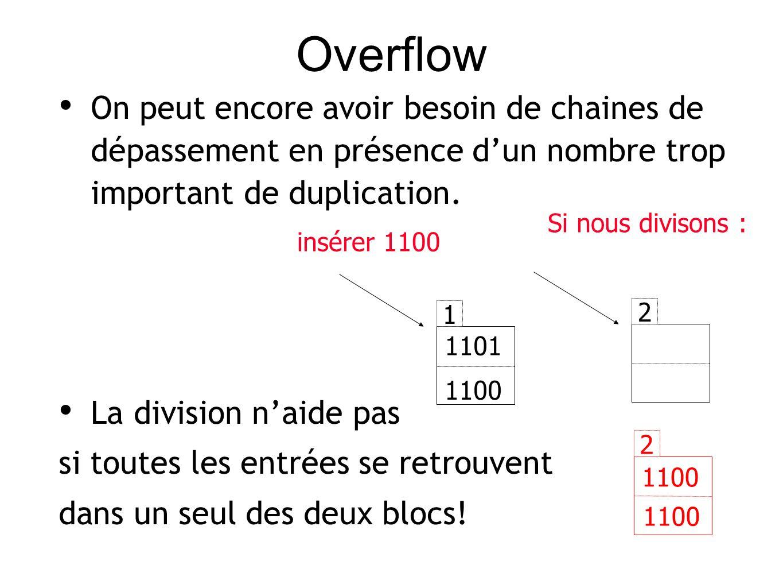 Overflow On peut encore avoir besoin de chaines de dépassement en présence dun nombre trop important de duplication.