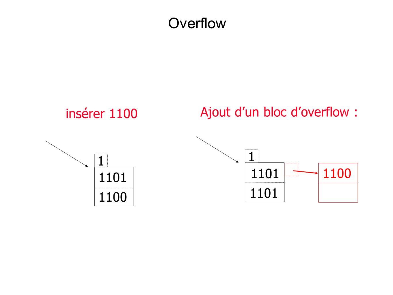 Overflow 1 1101 1100 1 insérer 1100 Ajout dun bloc doverflow : 1101