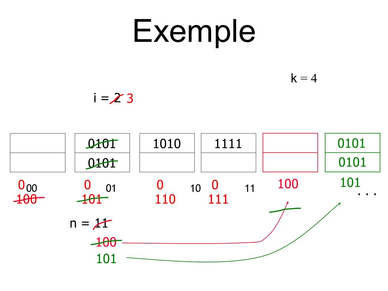 Exemple k = 4 00 01 1011 111110100101 n = 11 i = 2 0000 100 101 110 111 3... 100 101 0101