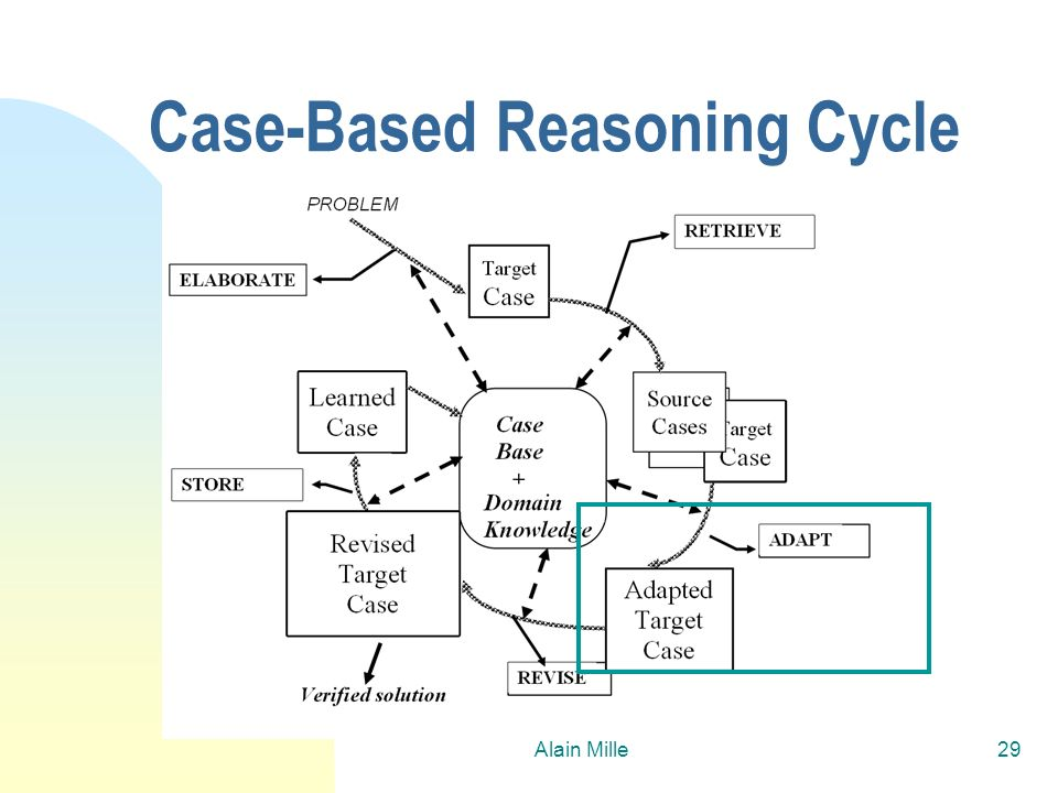 Alain Mille29 Case-Based Reasoning Cycle