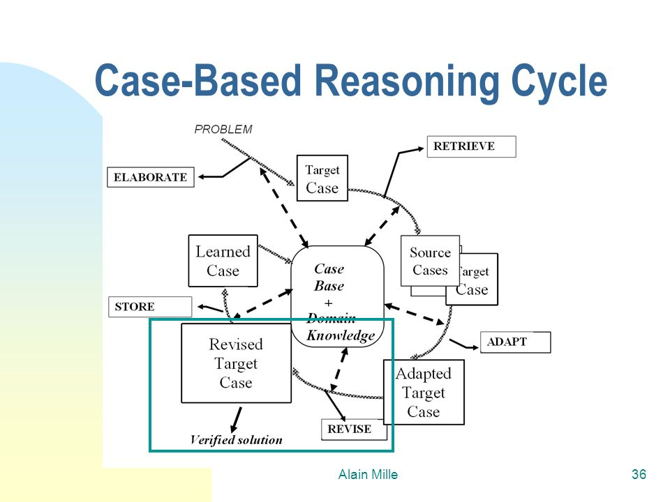 Alain Mille36 Case-Based Reasoning Cycle