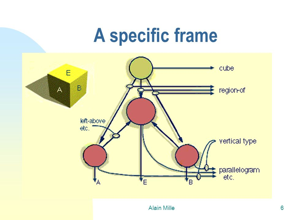 Alain Mille7 Minsky, the process n Frames are organized according to a « specialization » hierarchy and are connected by « proximities » links n Process : u Select a frame u Apply the frame in the context of the current situation, balancing failed and reached goals.