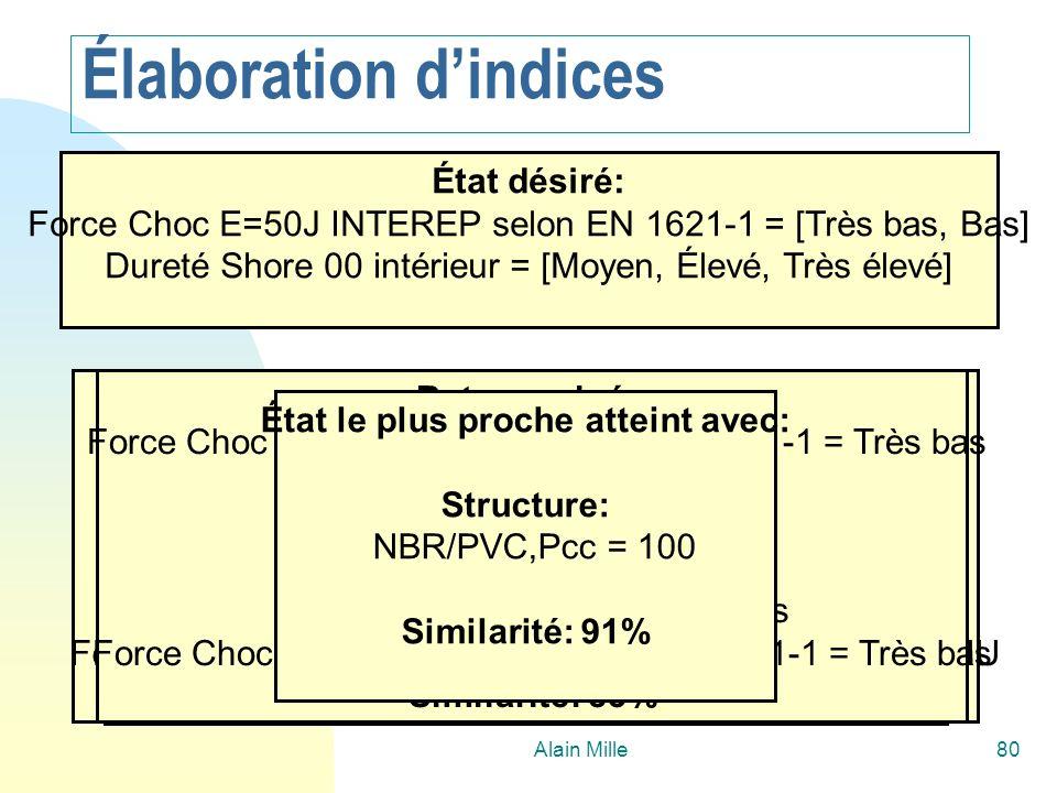 Alain Mille80 But examiné: Dureté Shore 00 intérieur = Moyen Structure: NBR/PVC,Pcc = 100 Etat atteint: Dureté Shore 00 intérieur = Moyen Force Choc E
