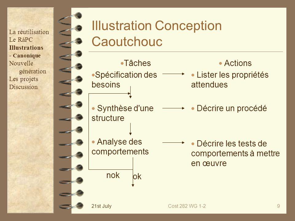 21st JulyCost 282 WG 1-29 Illustration Conception Caoutchouc Tâches Spécification des besoins Synthèse d'une structure Analyse des comportements Actio