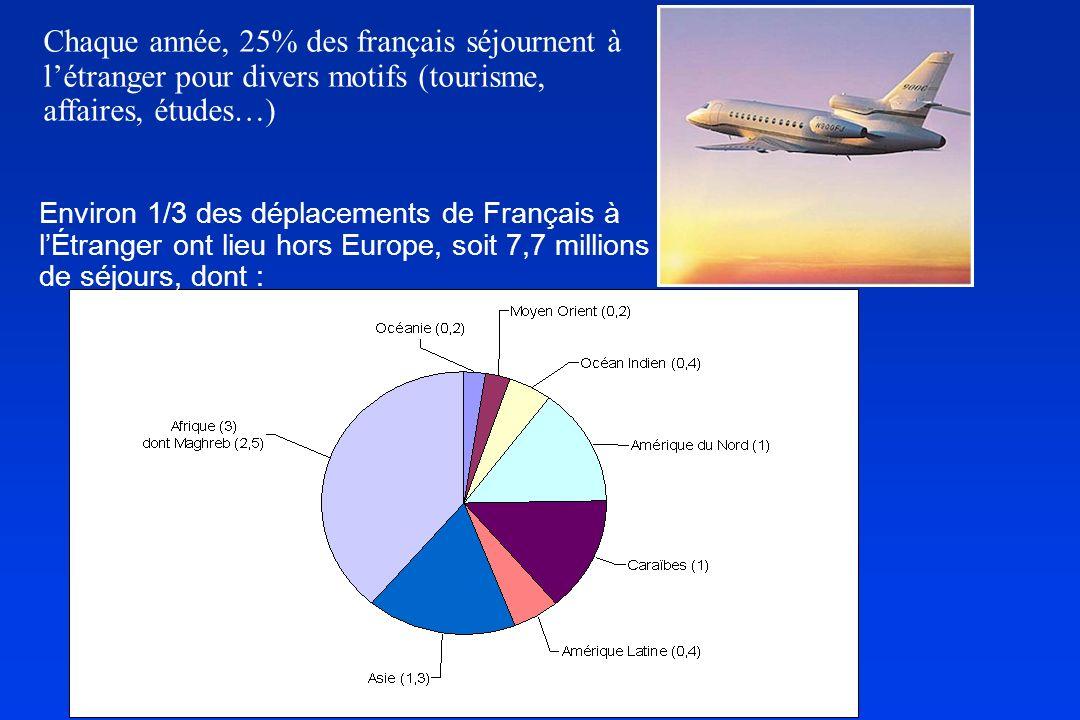 Chaque année, 25% des français séjournent à létranger pour divers motifs (tourisme, affaires, études…) Environ 1/3 des déplacements de Français à lÉtr