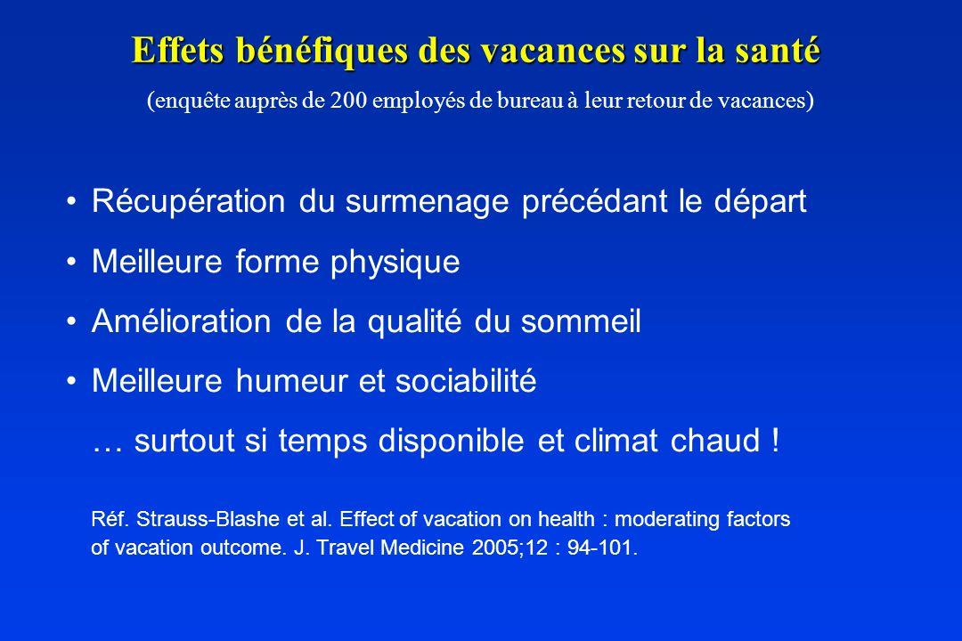 Effets bénéfiques des vacances sur la santé Effets bénéfiques des vacances sur la santé (enquête auprès de 200 employés de bureau à leur retour de vac