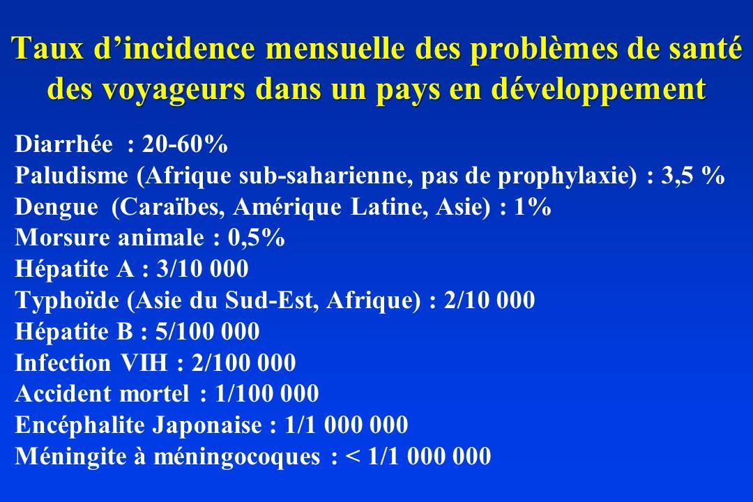 Taux dincidence mensuelle des problèmes de santé des voyageurs dans un pays en développement Diarrhée : 20-60% Paludisme (Afrique sub-saharienne, pas