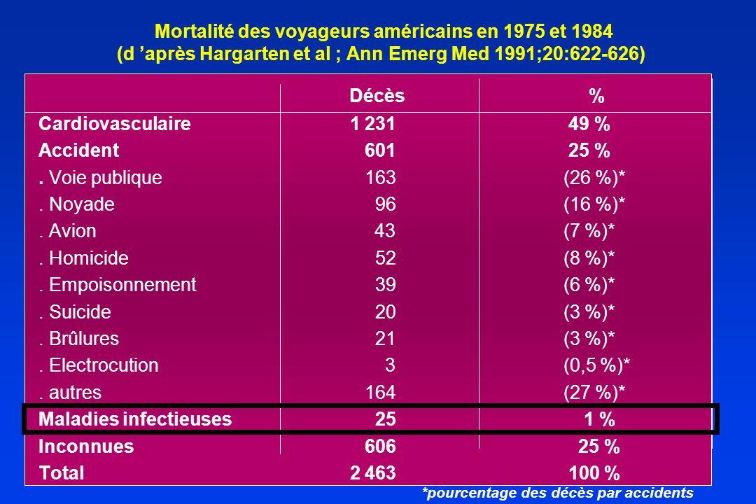 Mortalité des voyageurs américains en 1975 et 1984 (d après Hargarten et al ; Ann Emerg Med 1991;20:622-626) Décès % Cardiovasculaire 1 231 49 % Accid