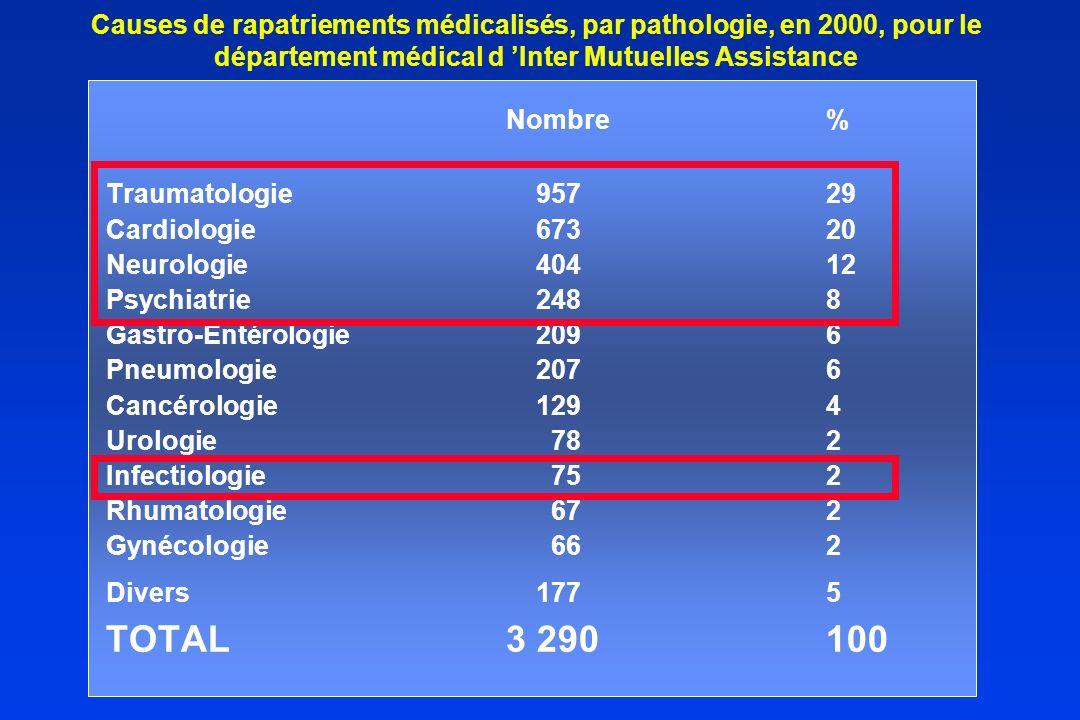 Causes de rapatriements médicalisés, par pathologie, en 2000, pour le département médical d Inter Mutuelles Assistance Nombre% Traumatologie 95729 Car