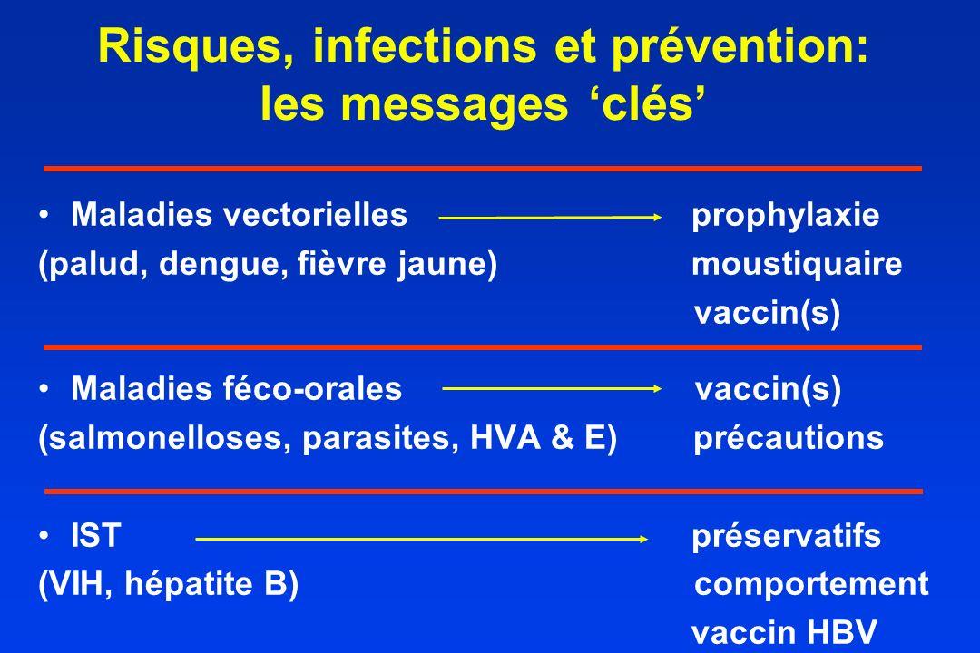 Risques, infections et prévention: les messages clés Maladies vectoriellesprophylaxie (palud, dengue, fièvre jaune) moustiquaire vaccin(s) Maladies fé