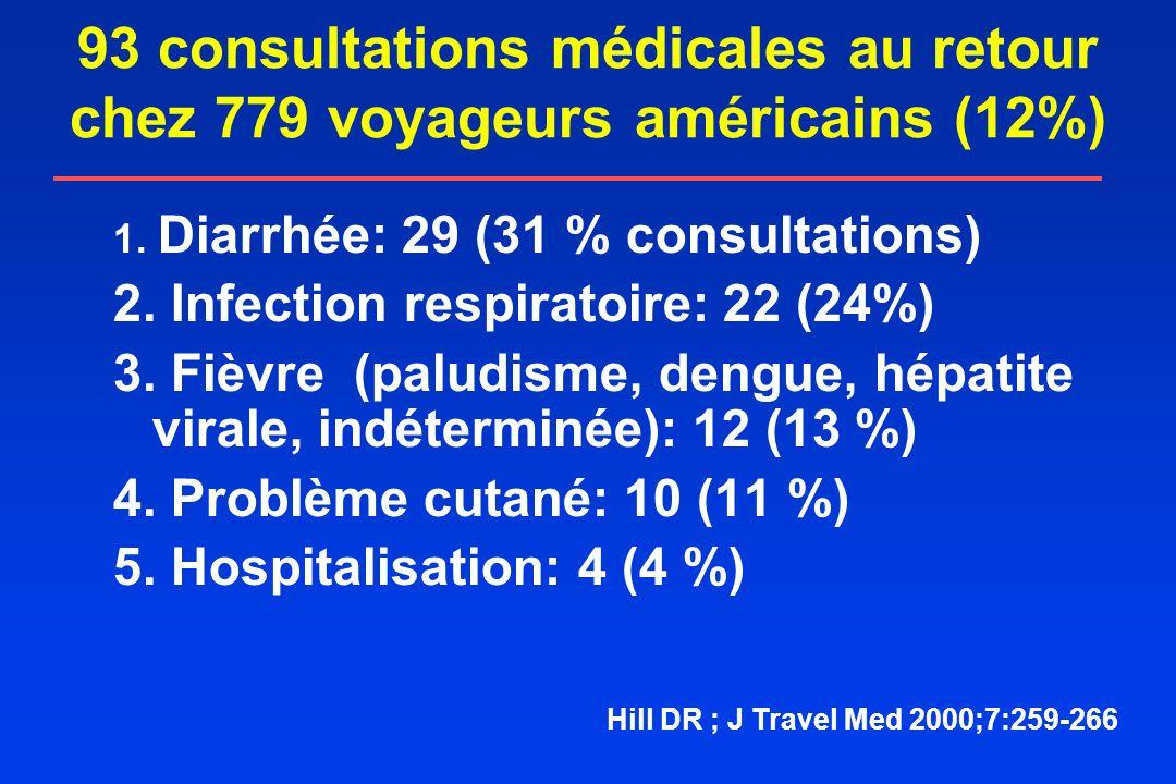 93 consultations médicales au retour chez 779 voyageurs américains (12%) 1. Diarrhée: 29 (31 % consultations) 2. Infection respiratoire: 22 (24%) 3. F