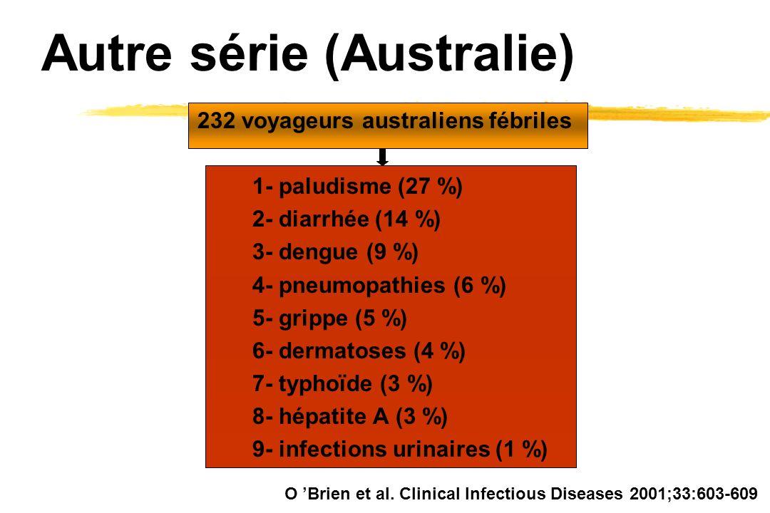 Autre série (Australie) 232 voyageurs australiens fébriles 1- paludisme (27 %) 2- diarrhée (14 %) 3- dengue (9 %) 4- pneumopathies (6 %) 5- grippe (5