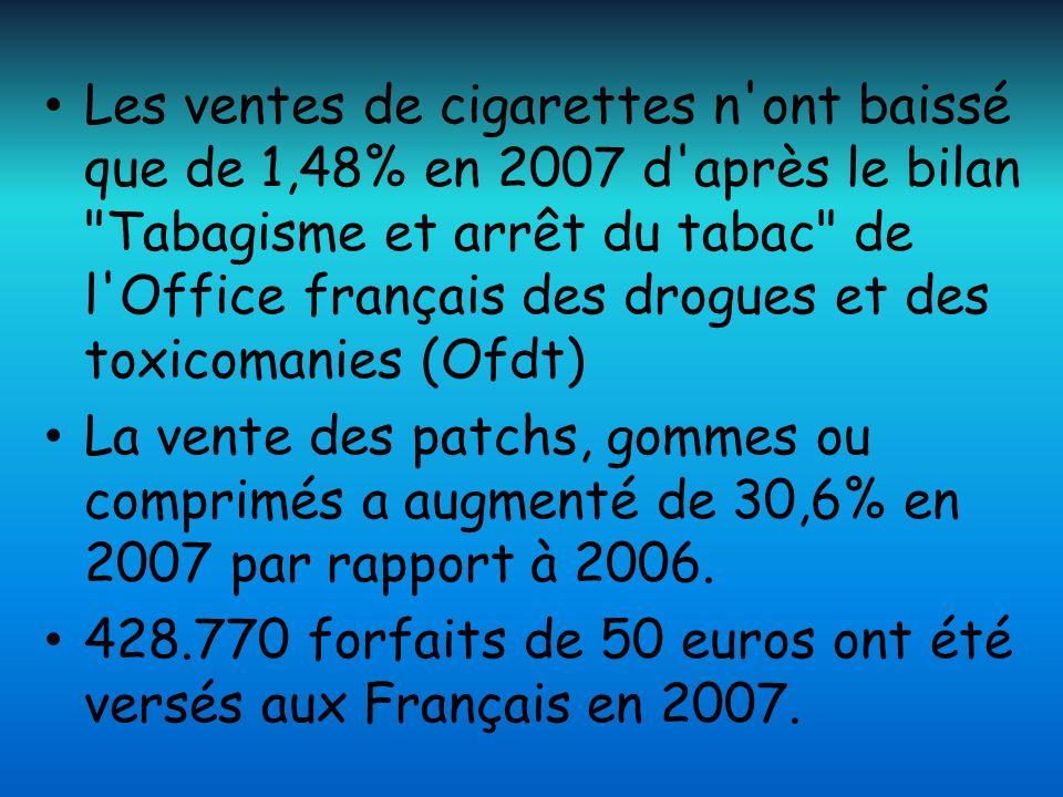 Les ventes de cigarettes n'ont baissé que de 1,48% en 2007 d'après le bilan
