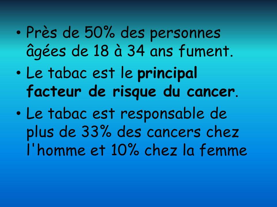 Près de 50% des personnes âgées de 18 à 34 ans fument. Le tabac est le principal facteur de risque du cancer. Le tabac est responsable de plus de 33%