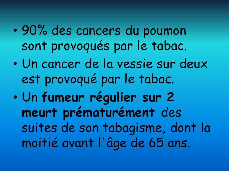 90% des cancers du poumon sont provoqués par le tabac. Un cancer de la vessie sur deux est provoqué par le tabac. Un fumeur régulier sur 2 meurt préma