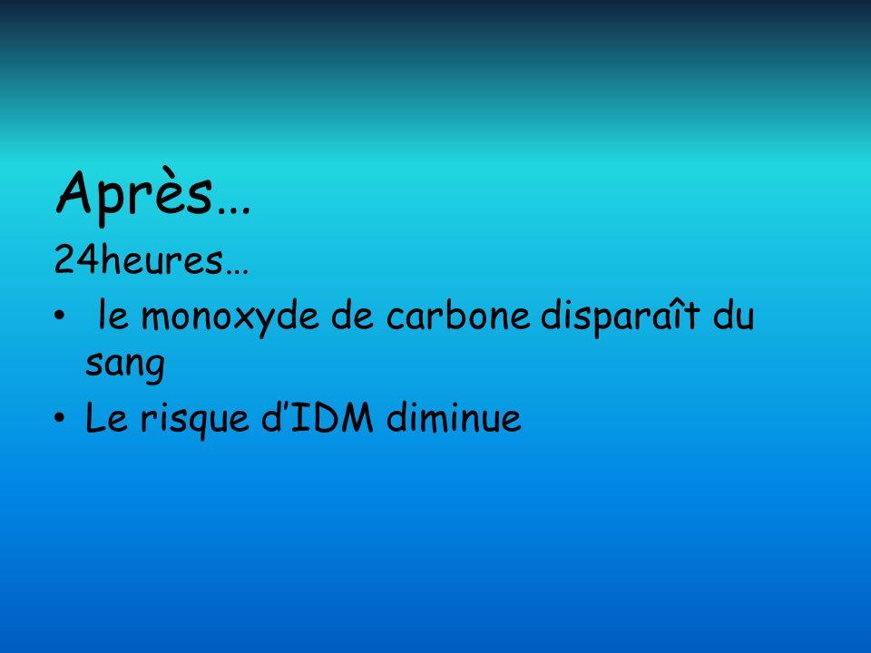 Après… 24heures… le monoxyde de carbone disparaît du sang Le risque dIDM diminue