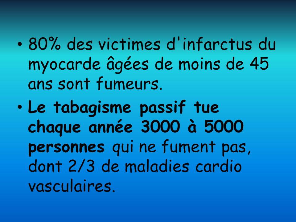 80% des victimes d'infarctus du myocarde âgées de moins de 45 ans sont fumeurs. Le tabagisme passif tue chaque année 3000 à 5000 personnes qui ne fume