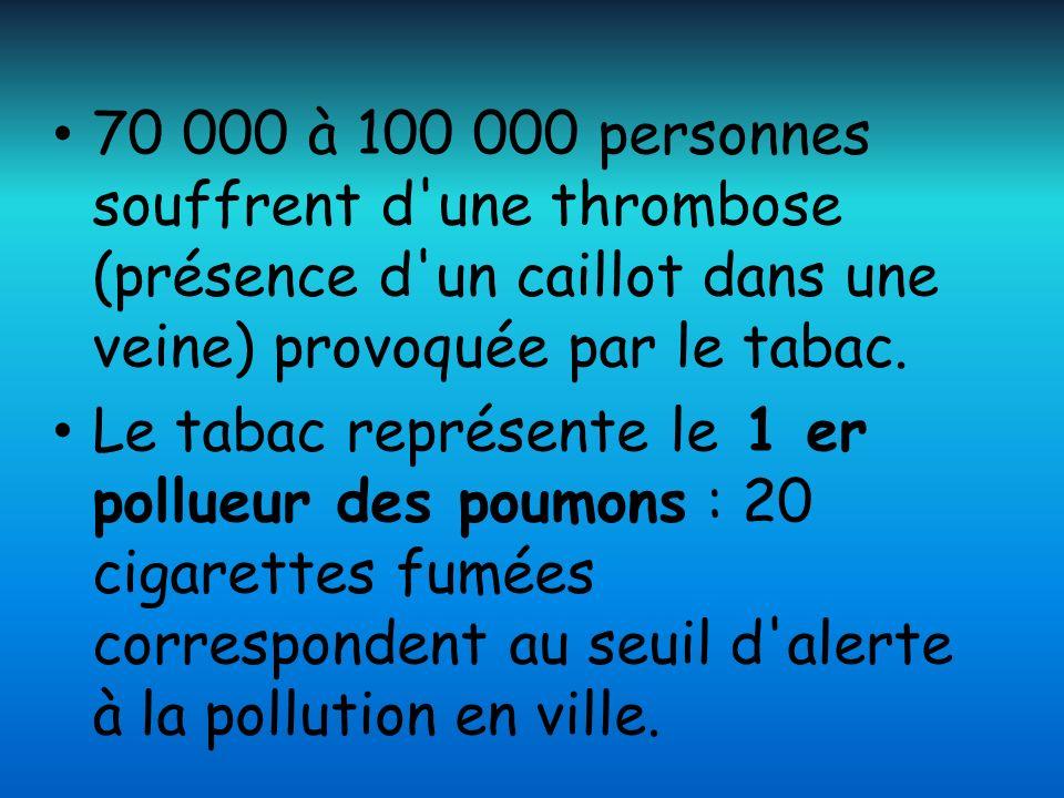 70 000 à 100 000 personnes souffrent d'une thrombose (présence d'un caillot dans une veine) provoquée par le tabac. Le tabac représente le 1 er pollue