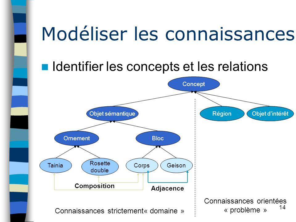 14 Modéliser les connaissances Identifier les concepts et les relations Connaissances strictement« domaine » Connaissances orientées « problème » Rose