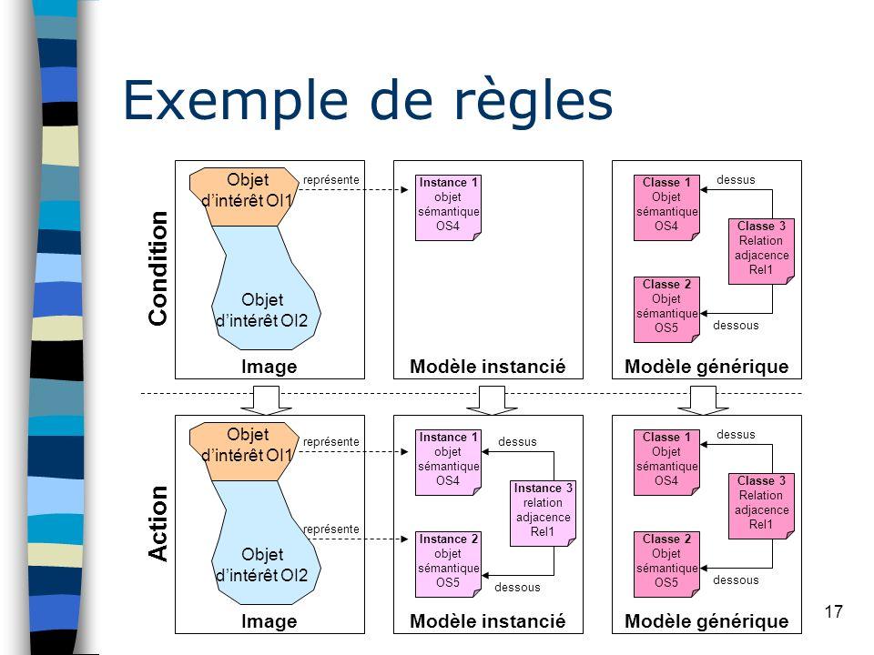 17 Exemple de règles Objet dintérêt OI1 Image Objet dintérêt OI2 Modèle générique Classe 1 Objet sémantique OS4 Classe 2 Objet sémantique OS5 Classe 3