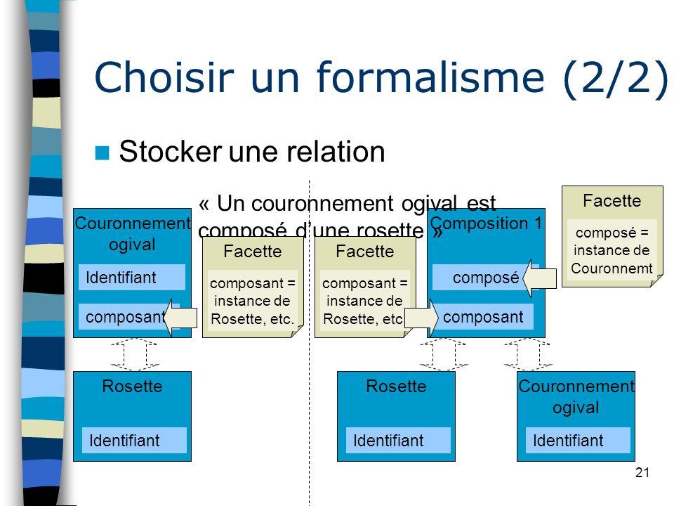 21 Choisir un formalisme (2/2) Stocker une relation Couronnement ogival Identifiant composant Rosette Identifiant Composition 1 composé composant Cour