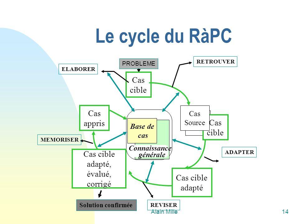 Alain Mille14 PROBLEME Base de cas Connaissance générale Cas cible ELABORER Cas appris MEMORISER Cas cible adapté ADAPTER REVISER Solution confirmée C