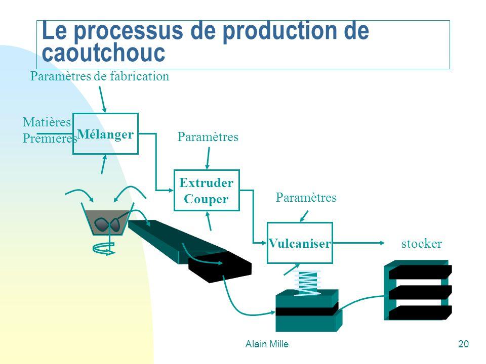 Alain Mille20 Le processus de production de caoutchouc stocker Paramètres Extruder Couper Vulcaniser Paramètres Mélanger Matières Premières Paramètres