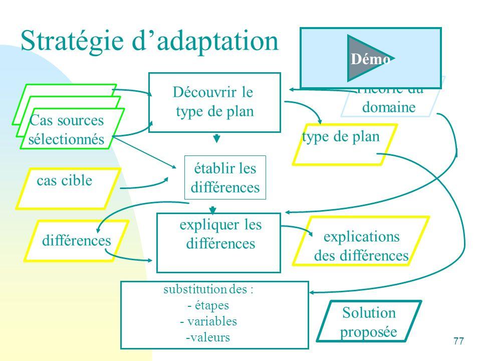 Alain Mille77 Stratégie dadaptation Cas sources sélectionnés Découvrir le type de plan Théorie du domaine type de plan établir les différences cas cib