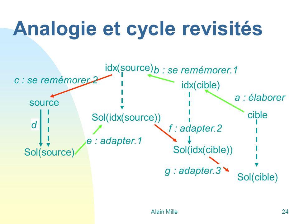 Alain Mille24 Analogie et cycle revisités cible idx(source) b : se remémorer.1 a : élaborer idx(cible) Sol(idx(cible)) f : adapter.2 Sol(idx(source))