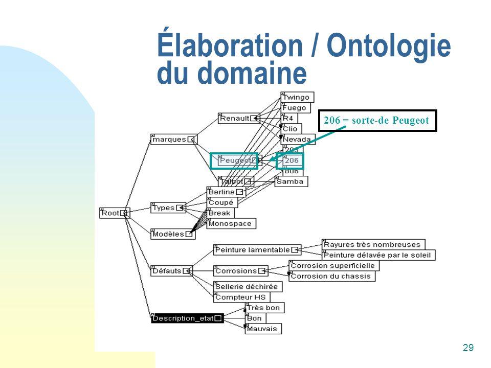 Alain Mille29 Élaboration / Ontologie du domaine 206 = sorte-de Peugeot