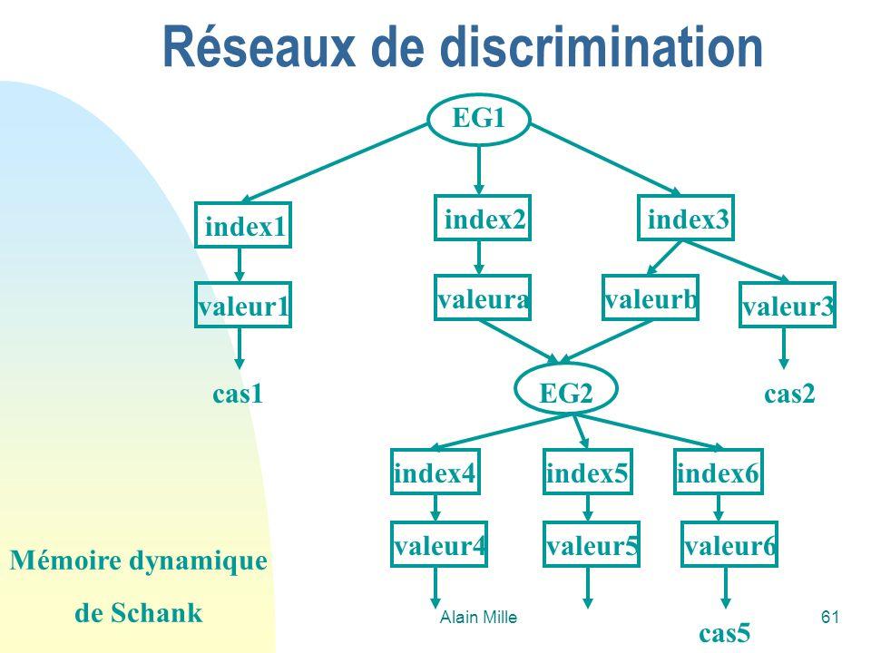 Alain Mille61 Réseaux de discrimination index1 index2index3 valeur1 valeuravaleurb valeur3 index4index5index6 valeur4valeur5valeur6 EG1 EG2 Mémoire dy