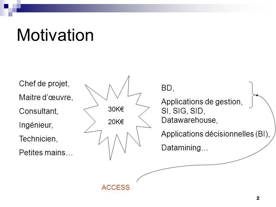 2 Motivation ACCESS Chef de projet, Maitre dœuvre, Consultant, Ingénieur, Technicien, Petites mains… BD, Applications de gestion, SI, SIG, SID, Datawarehouse, Applications décisionnelles (BI), Datamining… 30K 20K