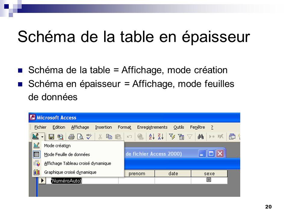 20 Schéma de la table en épaisseur Schéma de la table = Affichage, mode création Schéma en épaisseur = Affichage, mode feuilles de données