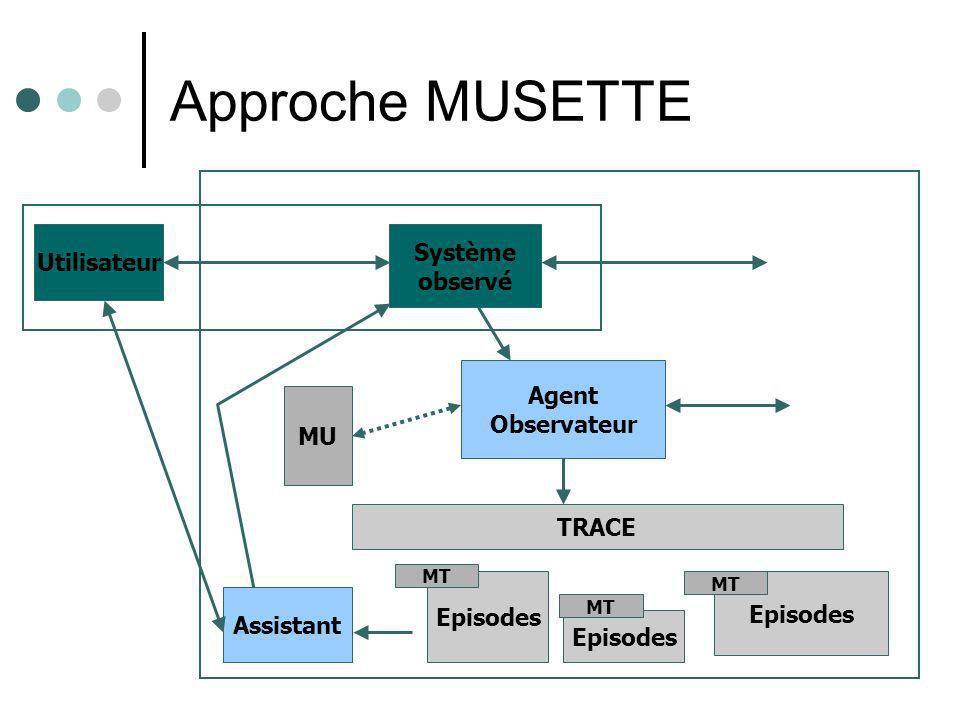 Une approche MUSETTE WEB Utilisateur Navigateur Observateur de Navigation Utilisateur Trace de navigation Episodes MU MT LangueMT Site intéressant Assistant WEB