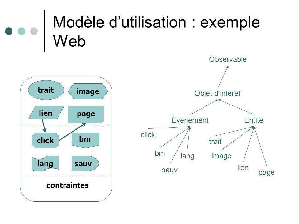 Modèle dutilisation : exemple Web trait page lien image click lang bm sauv contraintes Observable Objet dintérêt ÉvénementEntité click bm lang sauv trait image lien page