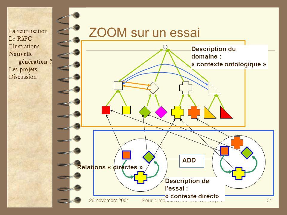 26 novembre 2004Pour le module RC02 RACOR Troyes31 ADD ZOOM sur un essai Description du domaine : « contexte ontologique » Description de l essai : « contexte direct» Relations « directes » La réutilisation Le RàPC Illustrations Nouvelle génération .