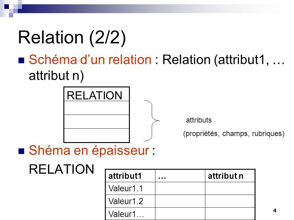 4 Relation (2/2) Schéma dun relation : Relation (attribut1, … attribut n) Shéma en épaisseur : RELATION attributs (propriétés, champs, rubriques) attr
