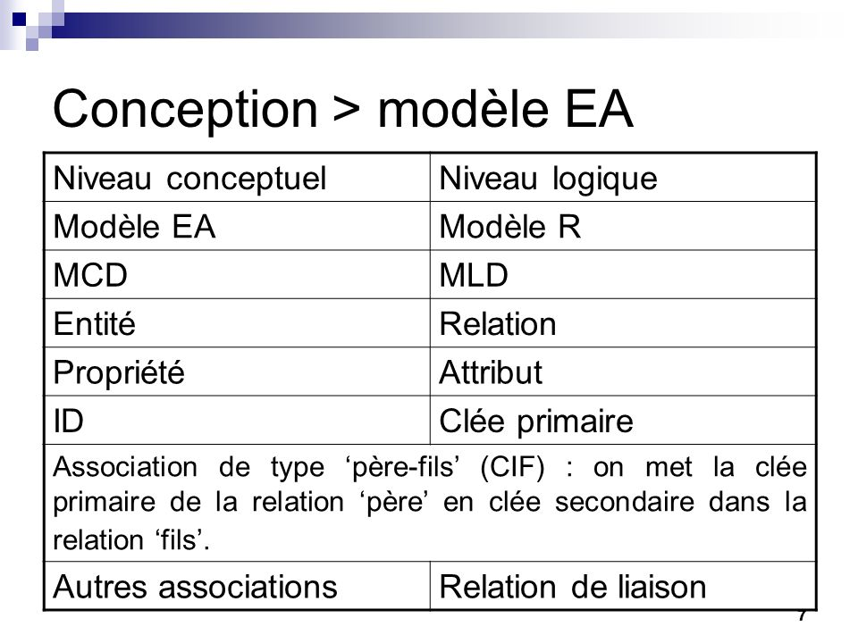 7 Conception > modèle EA Niveau conceptuelNiveau logique Modèle EAModèle R MCDMLD EntitéRelation PropriétéAttribut IDClée primaire Association de type