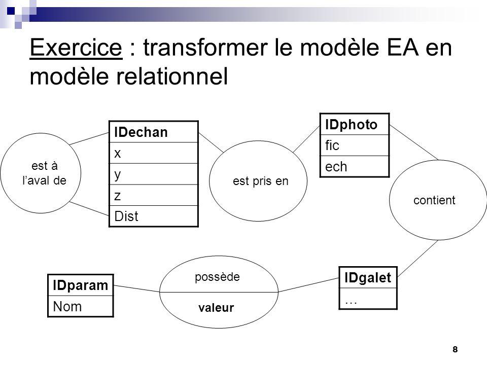 8 Exercice : transformer le modèle EA en modèle relationnel IDechan x y z Dist IDgalet … IDparam Nom IDphoto fic ech possède valeur contientest pris e