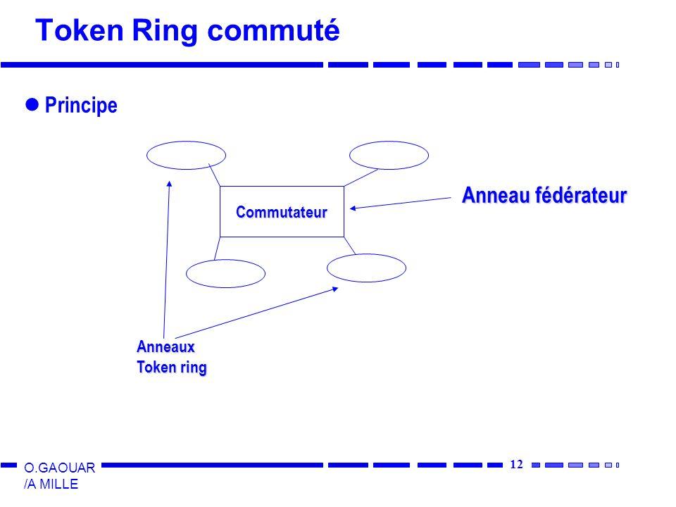 12 O.GAOUAR /A MILLE Token Ring commuté Principe Commutateur Anneaux Token ring Anneau fédérateur