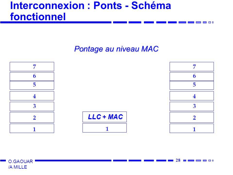 28 O.GAOUAR /A MILLE Interconnexion : Ponts - Schéma fonctionnel 1 2 3 4 5 6 7 1 2 3 4 5 6 7 1 LLC + MAC Pontage au niveau MAC
