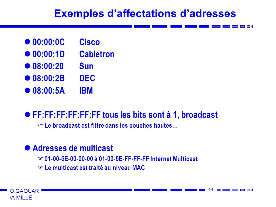 44 O.GAOUAR /A MILLE Exemples daffectations dadresses 00:00:0CCisco 00:00:1DCabletron 08:00:20Sun 08:00:2BDEC 08:00:5AIBM FF:FF:FF:FF:FF:FF tous les b